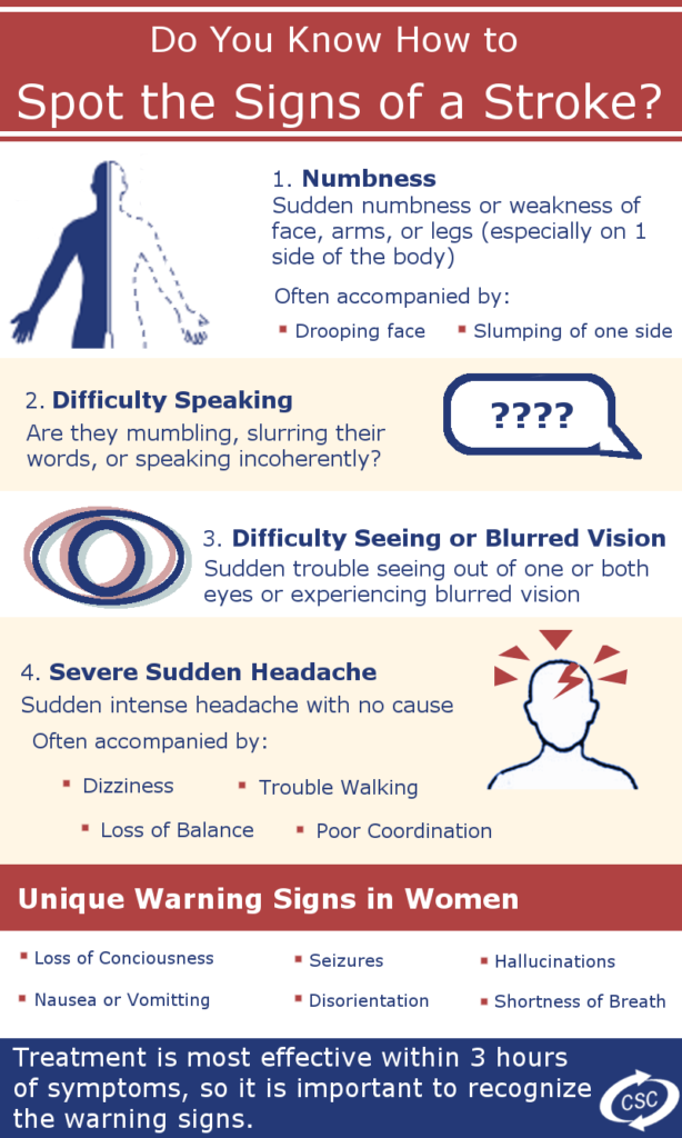 Warning Signs of a Stroke Infographic